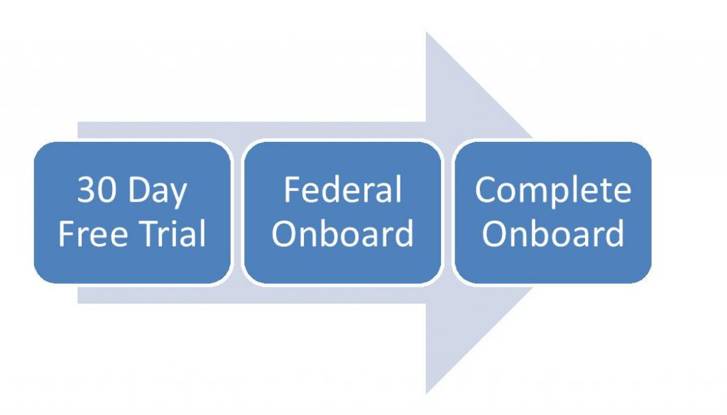 The 3 levels of start-up are: 30 days free trial, Federal Onboard, Complete Onboard